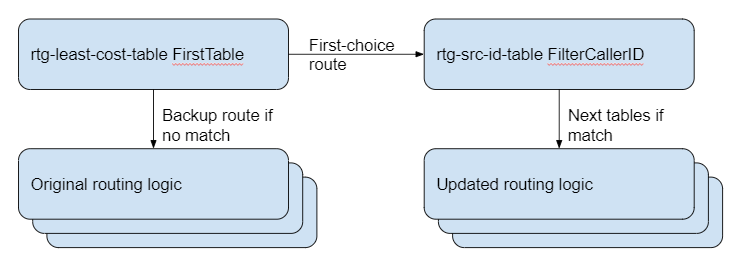 How to test Perimeta routing changes