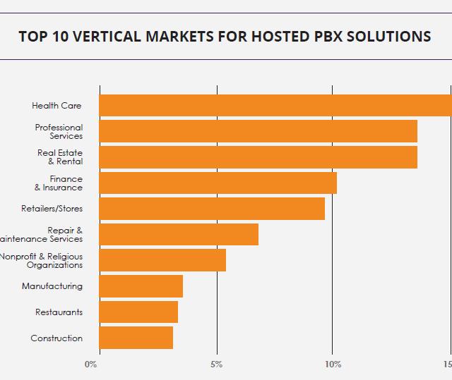 Top 10 UCaaS Market Verticals: Report