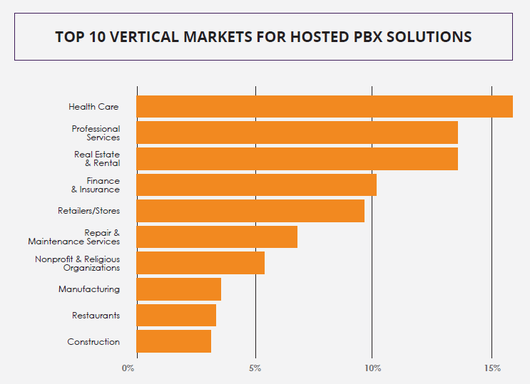 Top 10 UCaaS Market Verticals: Report