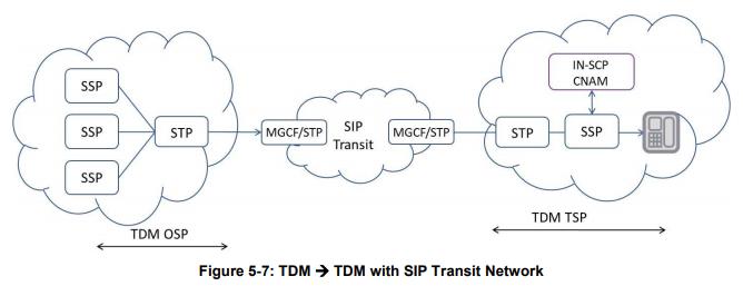 STIR/SHAKEN over TDM with a TDM-SIP-TDM call path